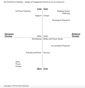 Jail and Prison Chaplain – Range of Engagement, Practices, Copyright Katy Dickinson 2019